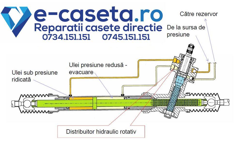 Reparatii casete directie hidraulice